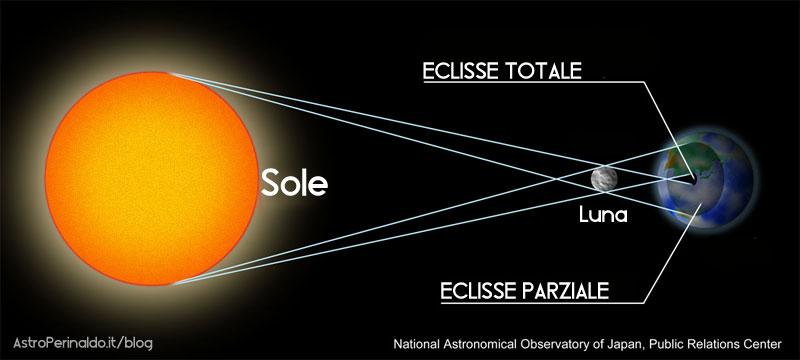 eclisse-come-funziona
