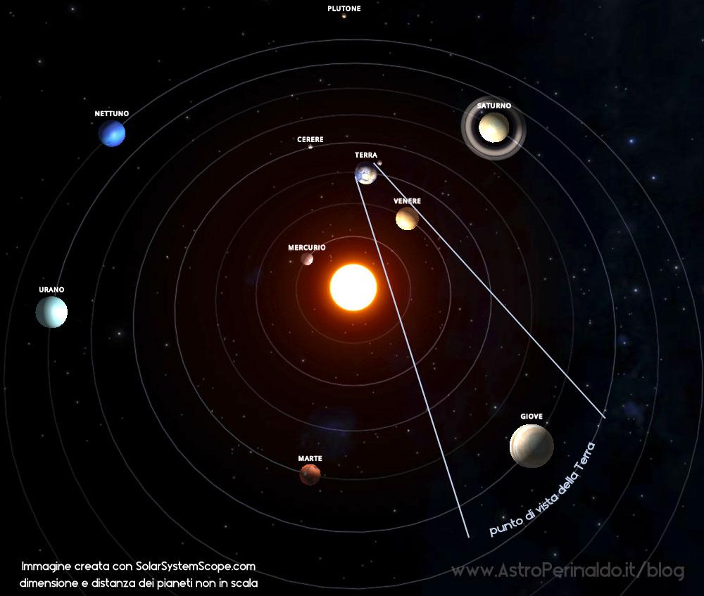 sistema-solare-giugno-2015