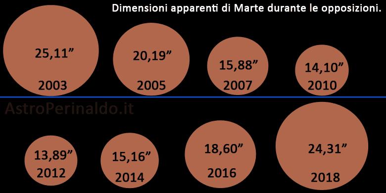 Marte nelle opposizioni tra il 2003 ed il 2018