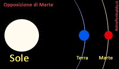 opposizione di Marte - non in scala