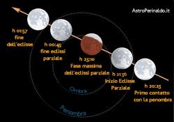 orari dell'eclissi lunare